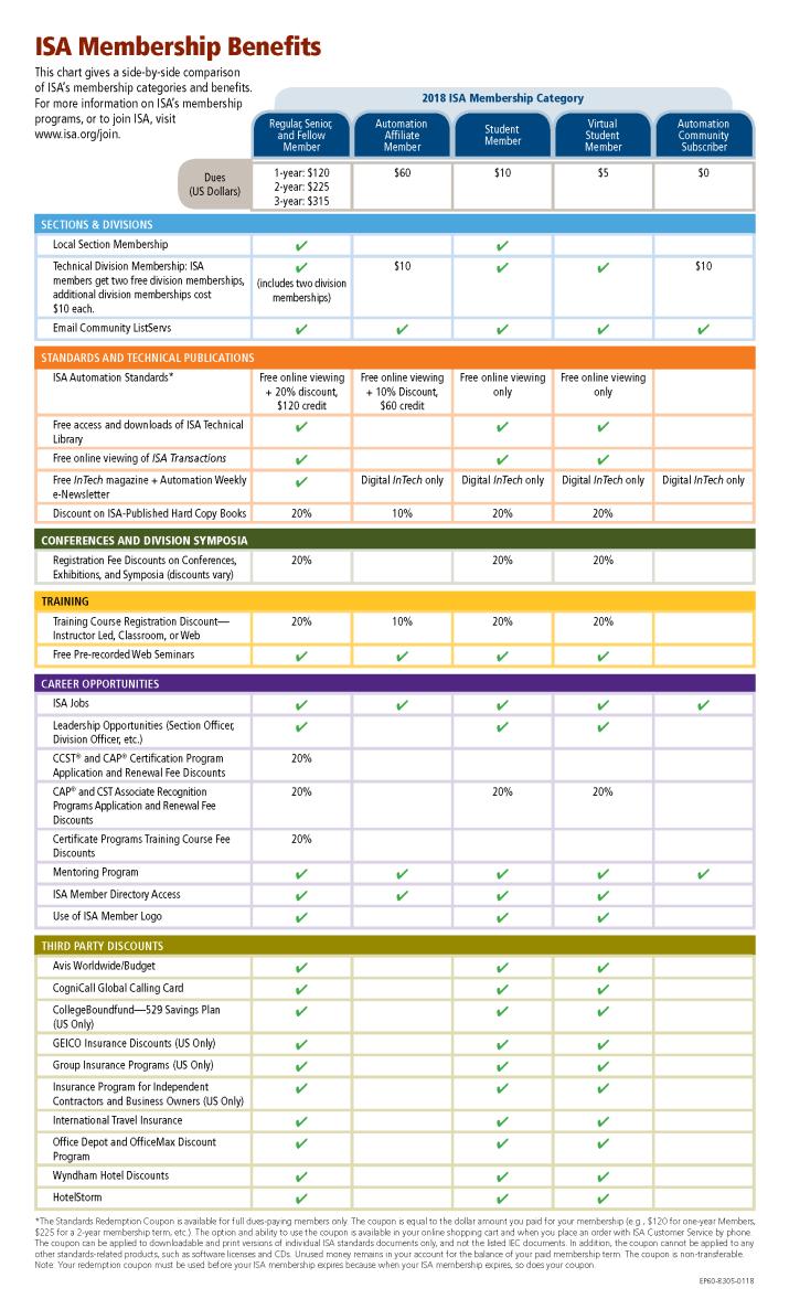 ISA 2018 Member Options